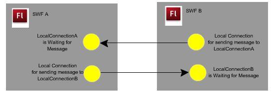 twowayslocalconnectiondiagramb